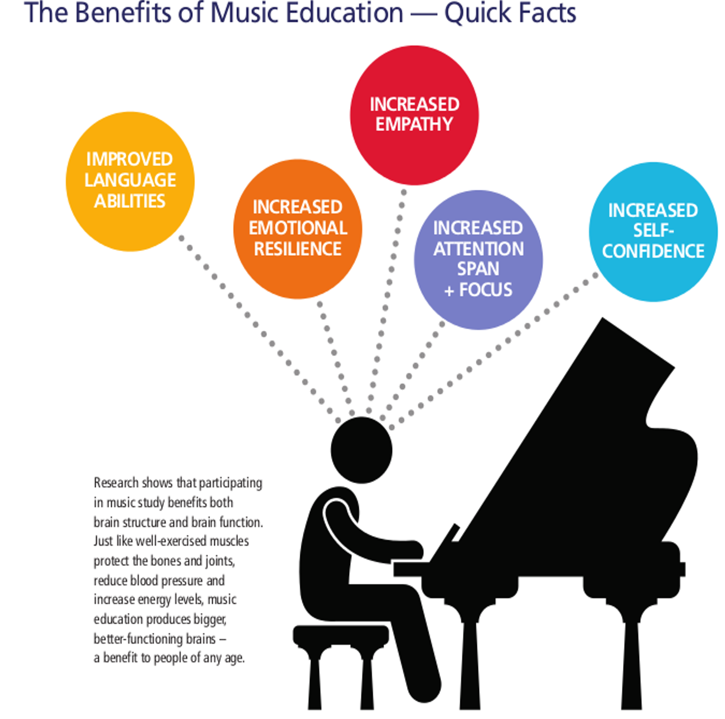 benefits of not cutting music education Pros and cons of music education cons are music education programs worth maintaining in public schools, or should they be cut.